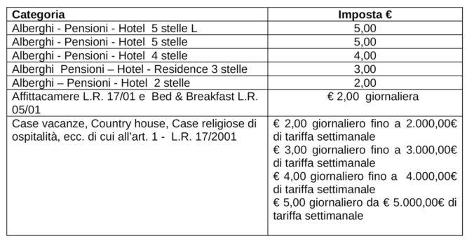 Imposta di Soggiorno – Comune di Ravello